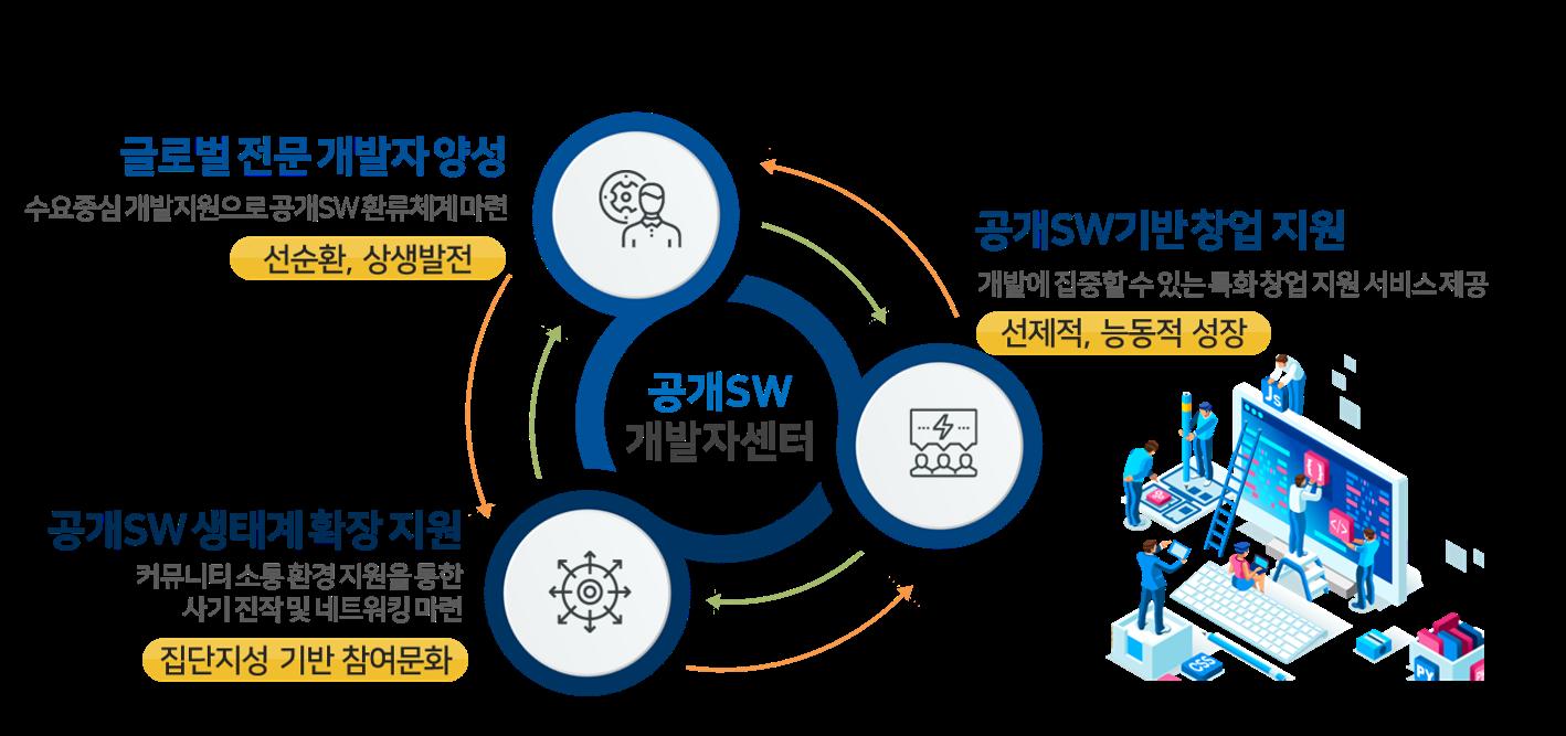 공개SW개발자센터 개념도식, 첫번째 글로벌 전문 개발자양성, 수요중심 개발지원으로 공개SW환료체계마련, 선순환, 상생발전, 두번째 공개SW 생태계확장 지원, 커뮤니티소통 환경 지원을 통한 사기 진작 및 네트워킹 마련, 집단지성 기반 참여문화, 세번째 공개SW기반 창업 지원, 개발에 집중할 수 있는 특화 창업 지원 서비스 제공, 선제적, 능동적 성장이 공개SW개발자센터의 주요사업내용이다.